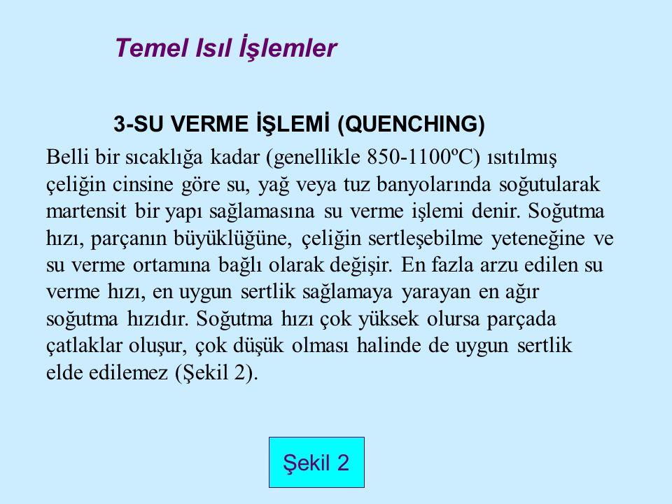 Temel Isıl İşlemler 3-SU VERME İŞLEMİ (QUENCHING)
