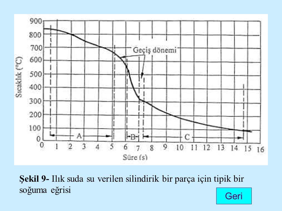 Şekil 9- Ilık suda su verilen silindirik bir parça için tipik bir soğuma eğrisi
