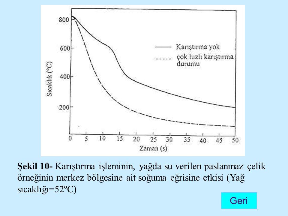 Şekil 10- Karıştırma işleminin, yağda su verilen paslanmaz çelik örneğinin merkez bölgesine ait soğuma eğrisine etkisi (Yağ sıcaklığı=52ºC)