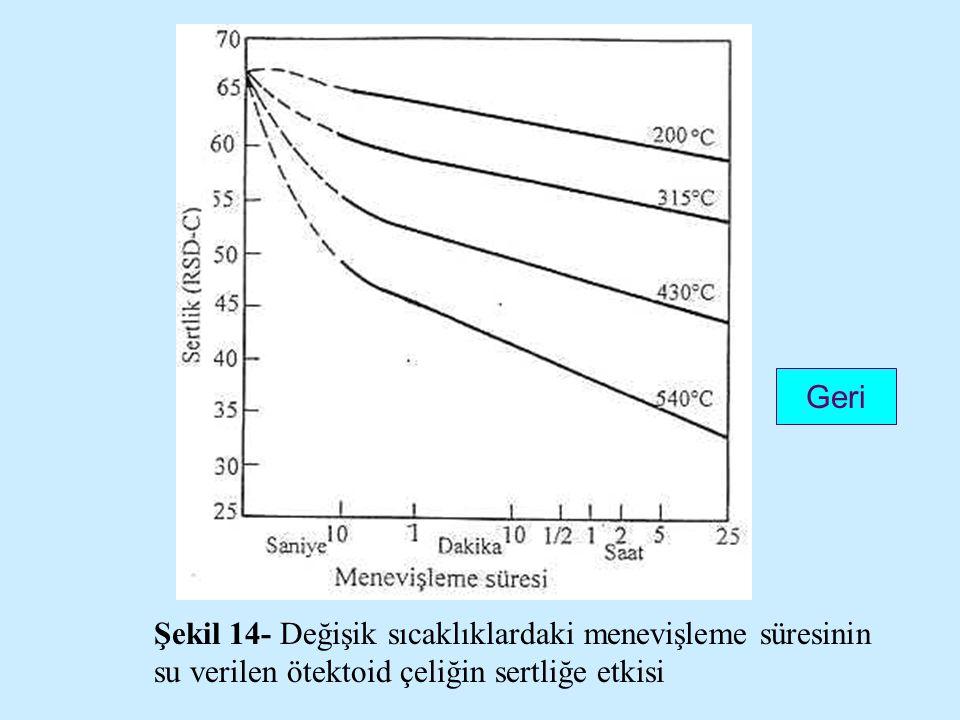 Geri Şekil 14- Değişik sıcaklıklardaki menevişleme süresinin su verilen ötektoid çeliğin sertliğe etkisi.