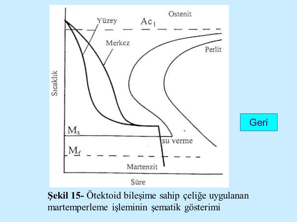 Geri Şekil 15- Ötektoid bileşime sahip çeliğe uygulanan martemperleme işleminin şematik gösterimi