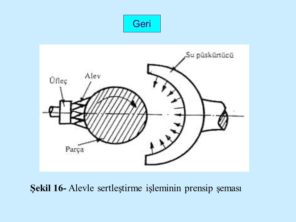 Geri Şekil 16- Alevle sertleştirme işleminin prensip şeması