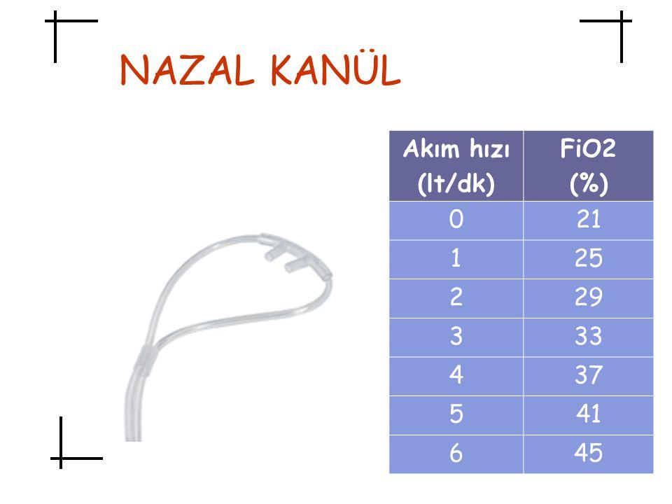 NAZAL KANÜL Akım hızı (lt/dk) FiO2 (%) 21 1 25 2 29 3 33 4 37 5 41 6