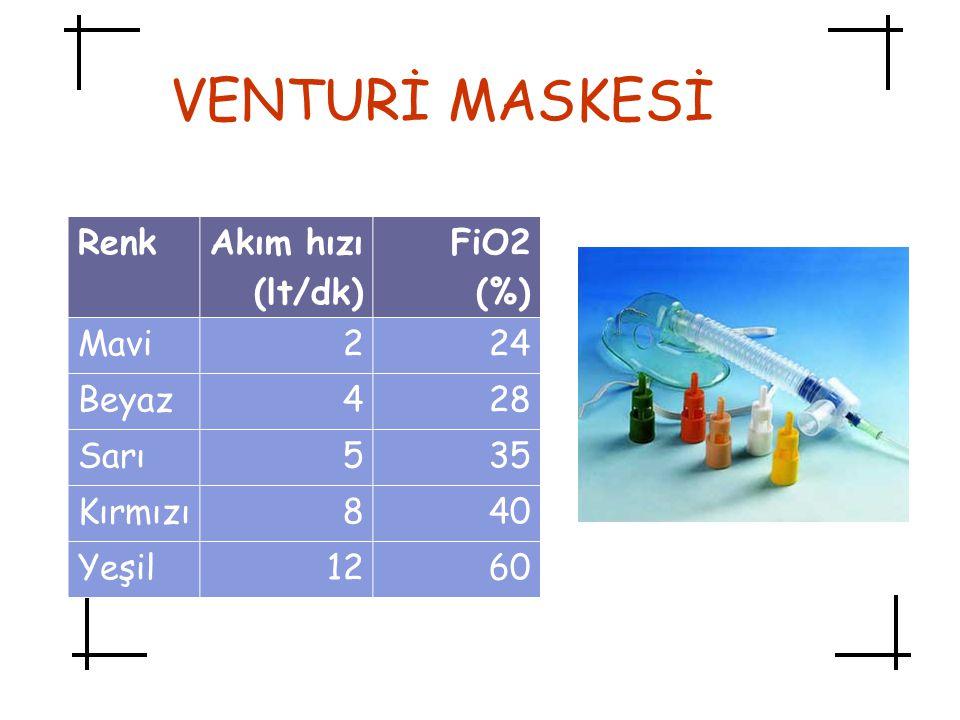 VENTURİ MASKESİ Renk Akım hızı (lt/dk) FiO2 (%) Mavi 2 24 Beyaz 4 28