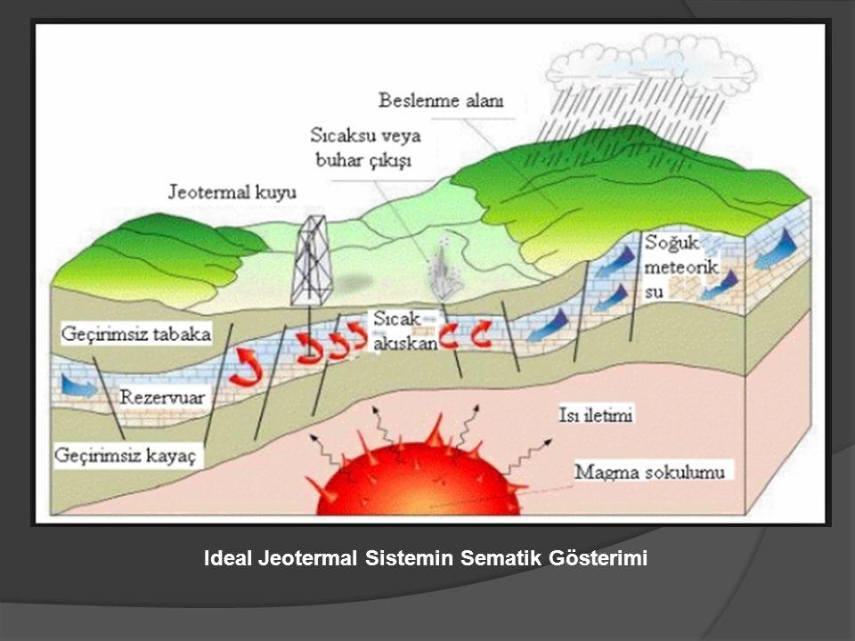 Ideal Jeotermal Sistemin Sematik Gösterimi