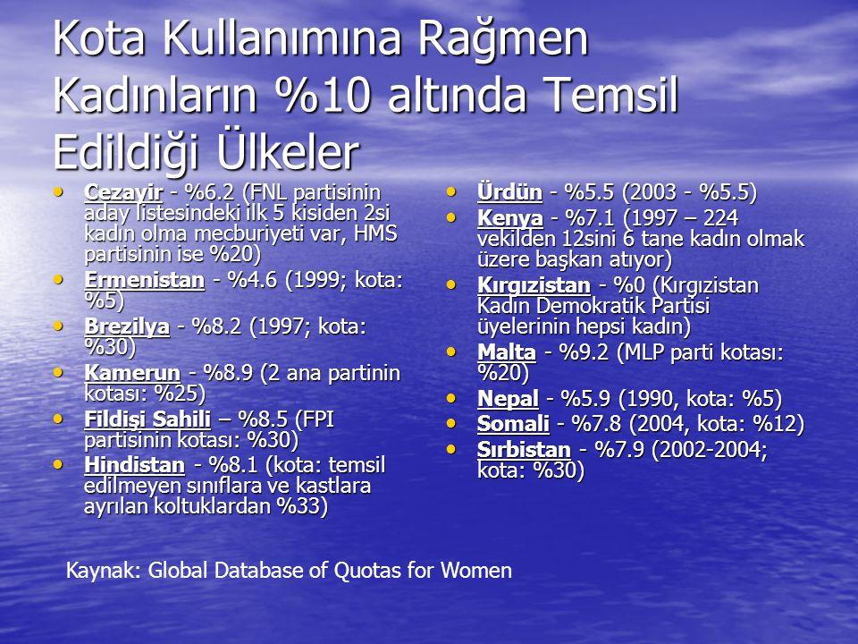 Kota Kullanımına Rağmen Kadınların %10 altında Temsil Edildiği Ülkeler