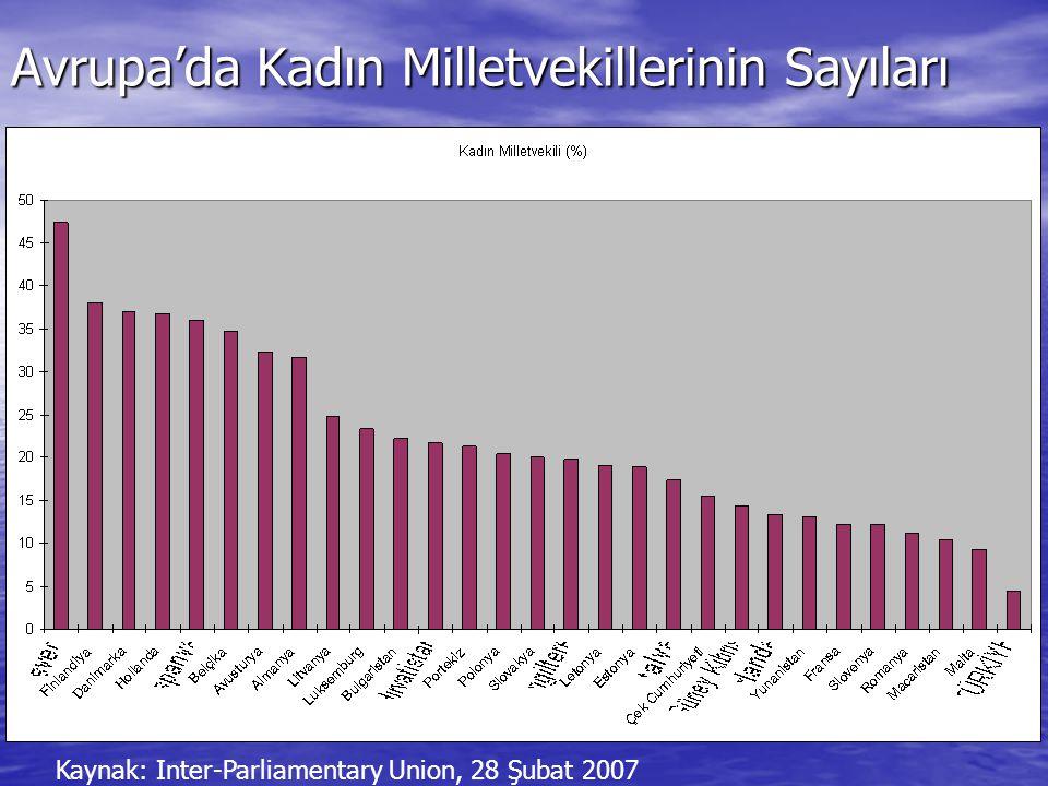 Avrupa'da Kadın Milletvekillerinin Sayıları