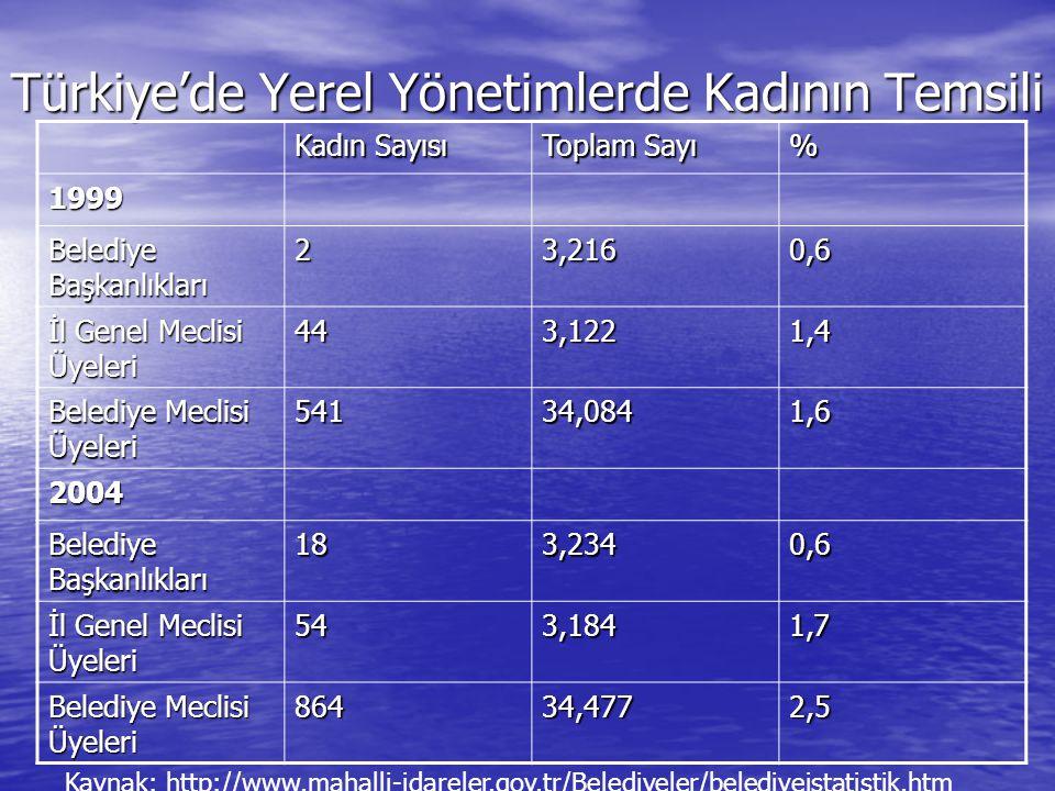 Türkiye'de Yerel Yönetimlerde Kadının Temsili