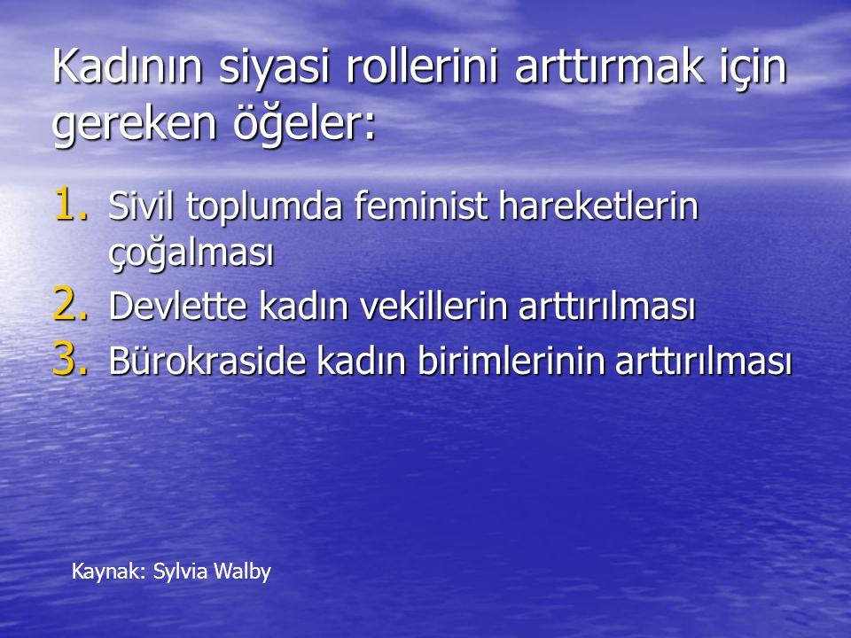 Kadının siyasi rollerini arttırmak için gereken öğeler: