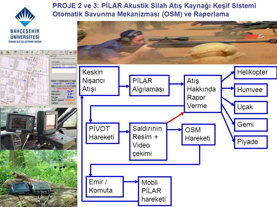 PROJE 2 ve 3: PİLAR Akustik Silah Atış Kaynağı Keşif Sistemi Otomatik Savunma Mekanizması (OSM) ve Raporlama
