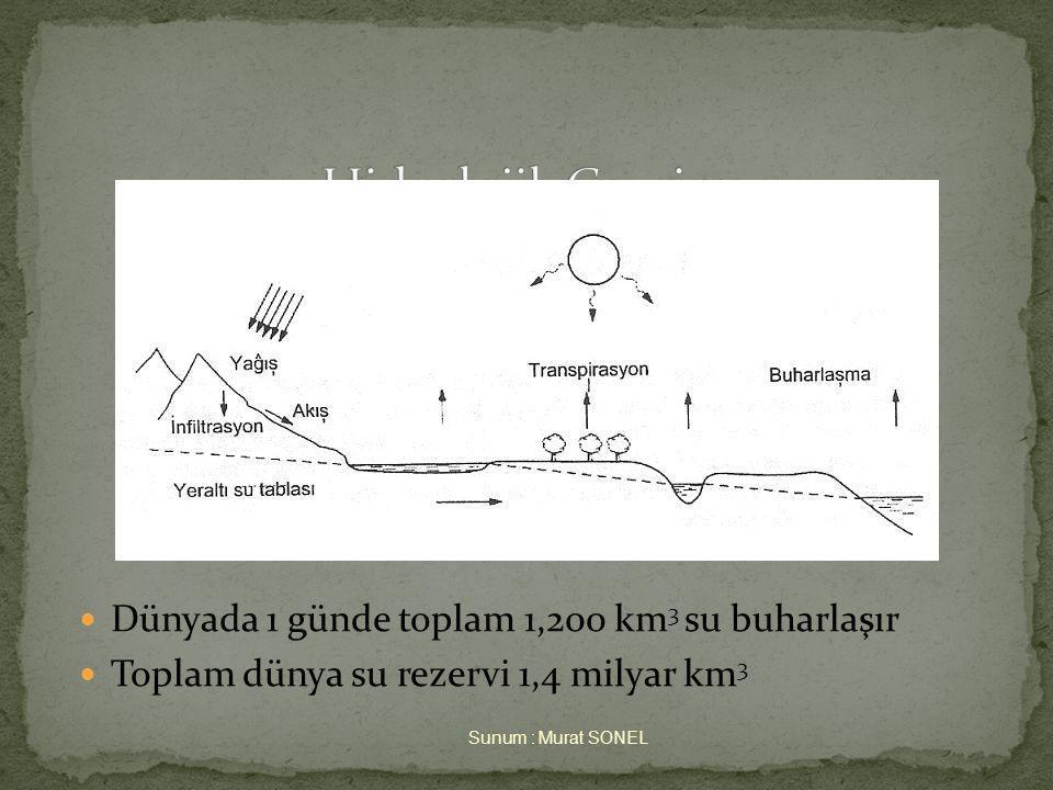 Hidrolojik Çevrim Dünyada 1 günde toplam 1,200 km3 su buharlaşır