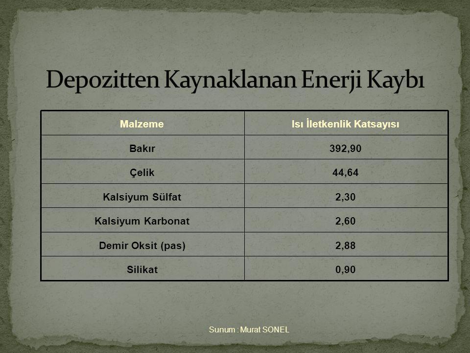 Depozitten Kaynaklanan Enerji Kaybı
