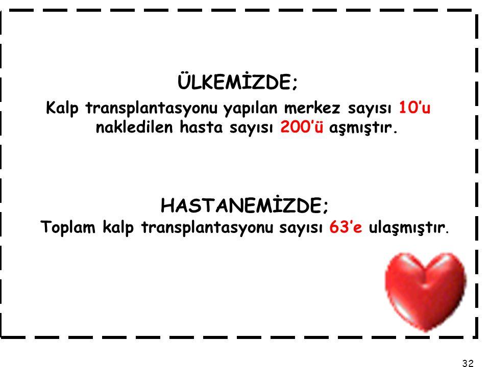 Toplam kalp transplantasyonu sayısı 63'e ulaşmıştır.