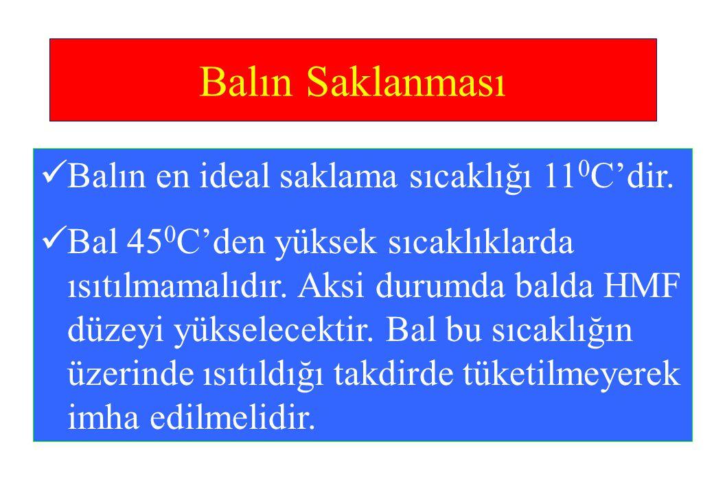 Balın Saklanması Balın en ideal saklama sıcaklığı 110C'dir.