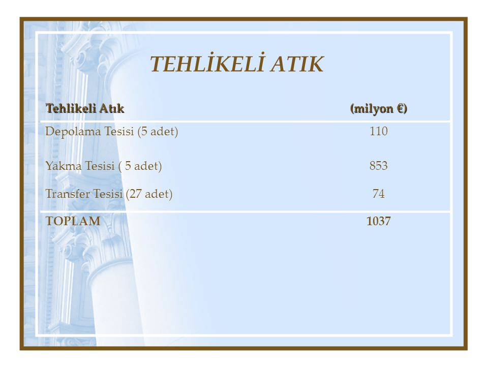 TEHLİKELİ ATIK Tehlikeli Atık (milyon €) Depolama Tesisi (5 adet) 110