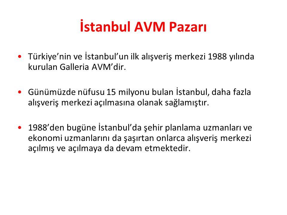 İstanbul AVM Pazarı Türkiye'nin ve İstanbul'un ilk alışveriş merkezi 1988 yılında kurulan Galleria AVM'dir.