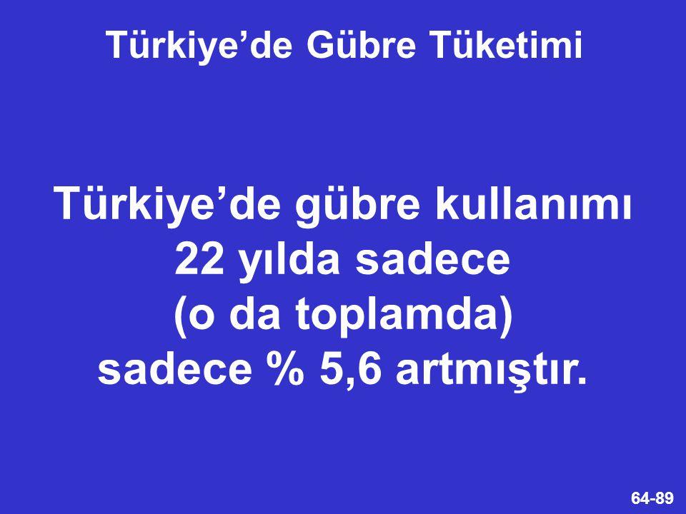 Türkiye'de Gübre Tüketimi Türkiye'de gübre kullanımı 22 yılda sadece