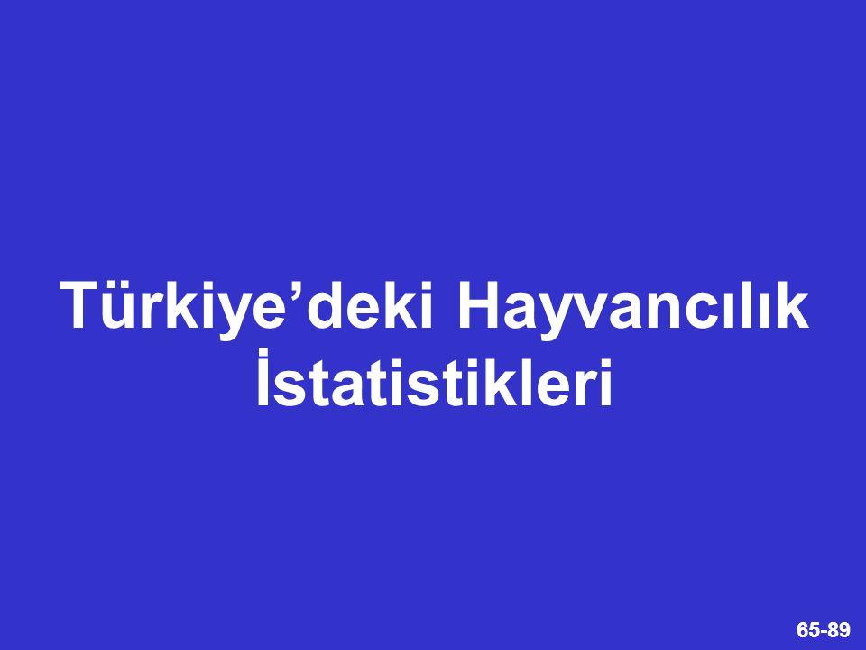 Türkiye'deki Hayvancılık İstatistikleri