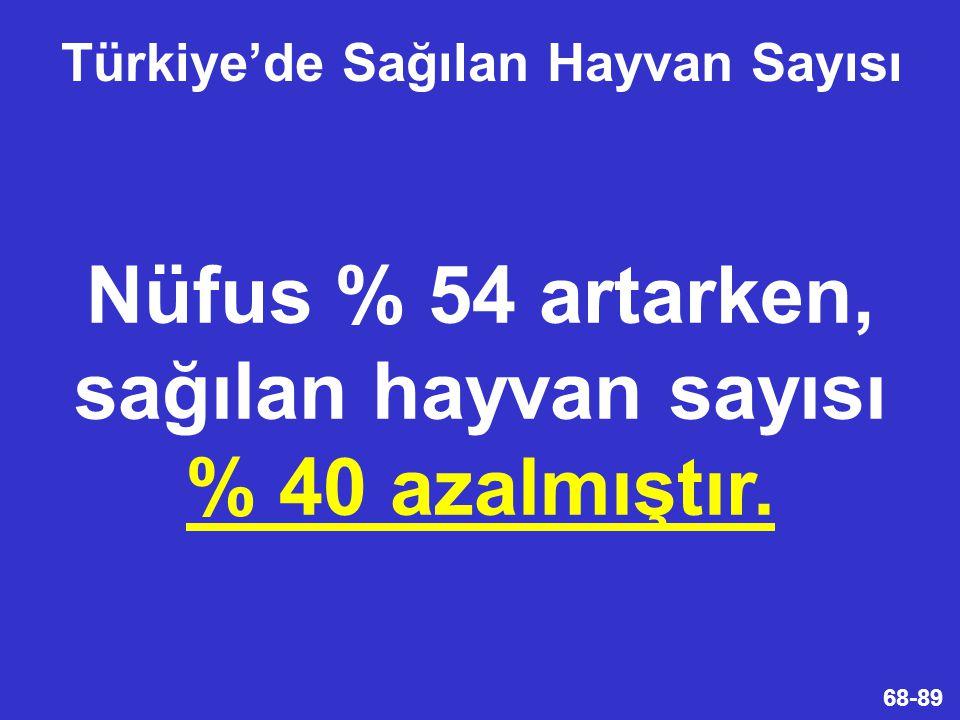 Türkiye'de Sağılan Hayvan Sayısı
