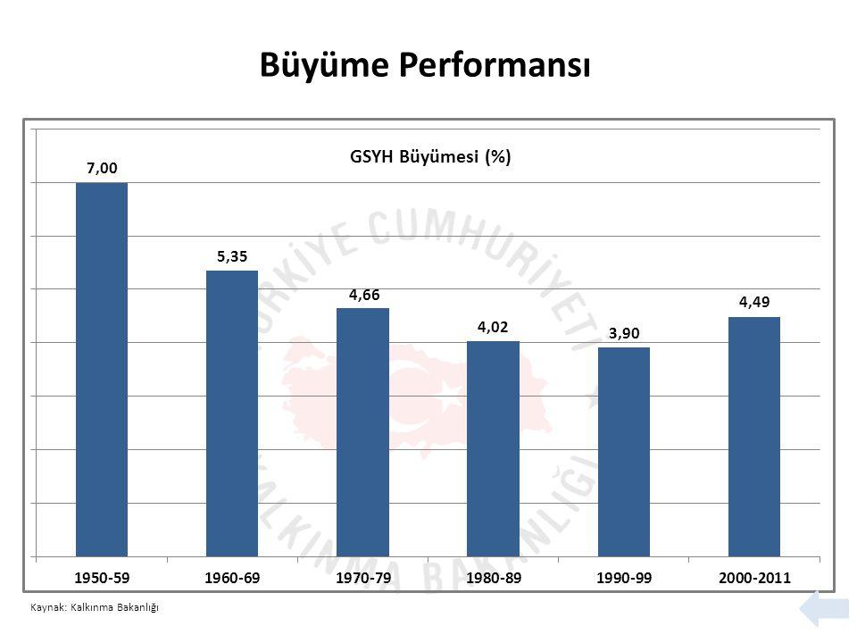 Büyüme Performansı Kaynak: Kalkınma Bakanlığı