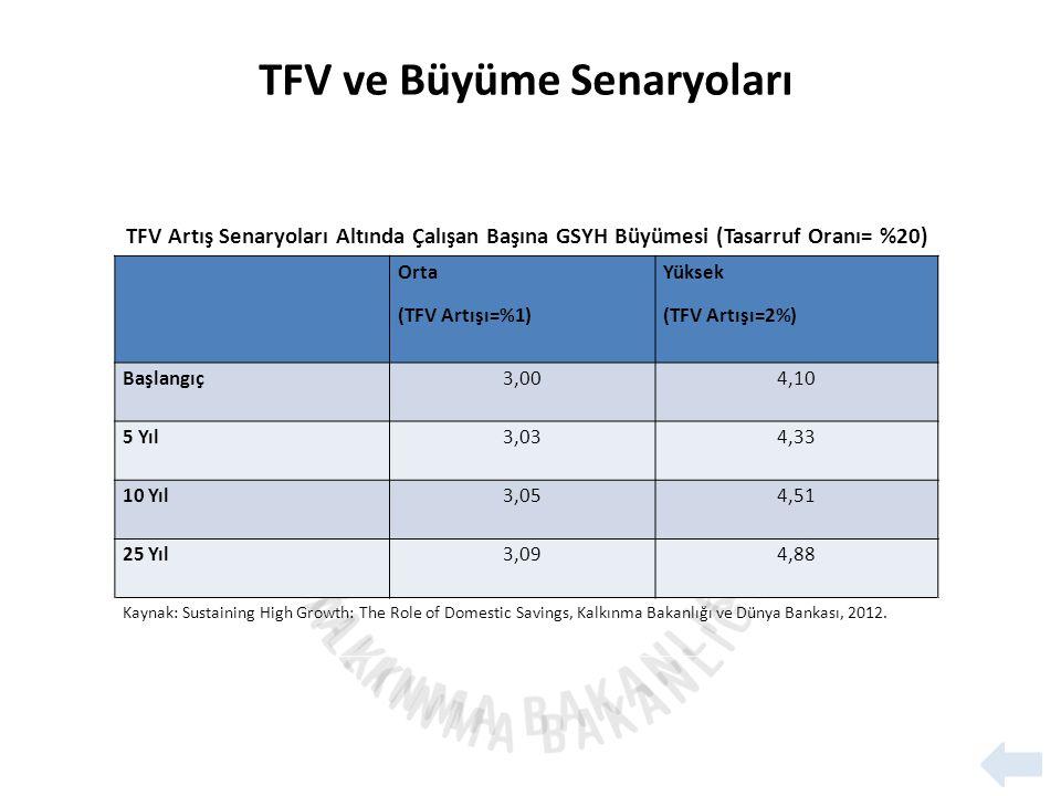 TFV ve Büyüme Senaryoları