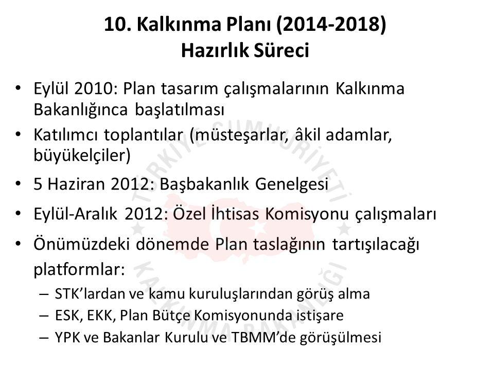 10. Kalkınma Planı (2014-2018) Hazırlık Süreci