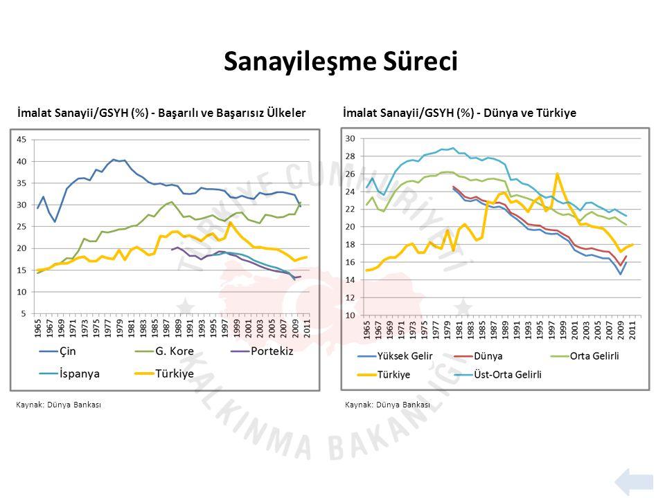 Sanayileşme Süreci İmalat Sanayii/GSYH (%) - Başarılı ve Başarısız Ülkeler. İmalat Sanayii/GSYH (%) - Dünya ve Türkiye.