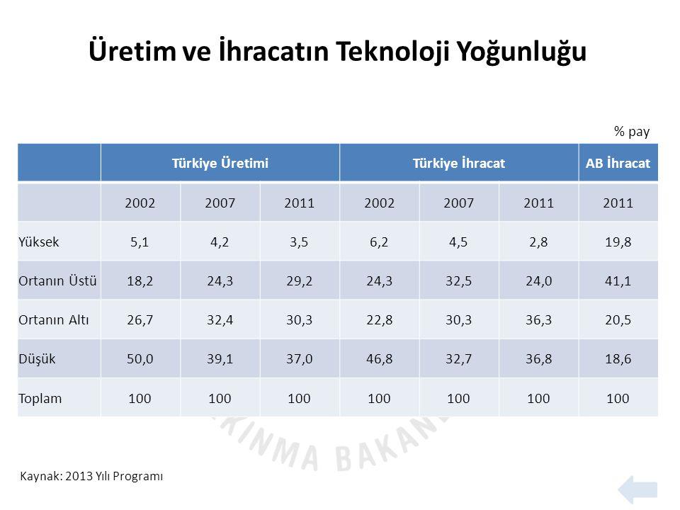 Üretim ve İhracatın Teknoloji Yoğunluğu
