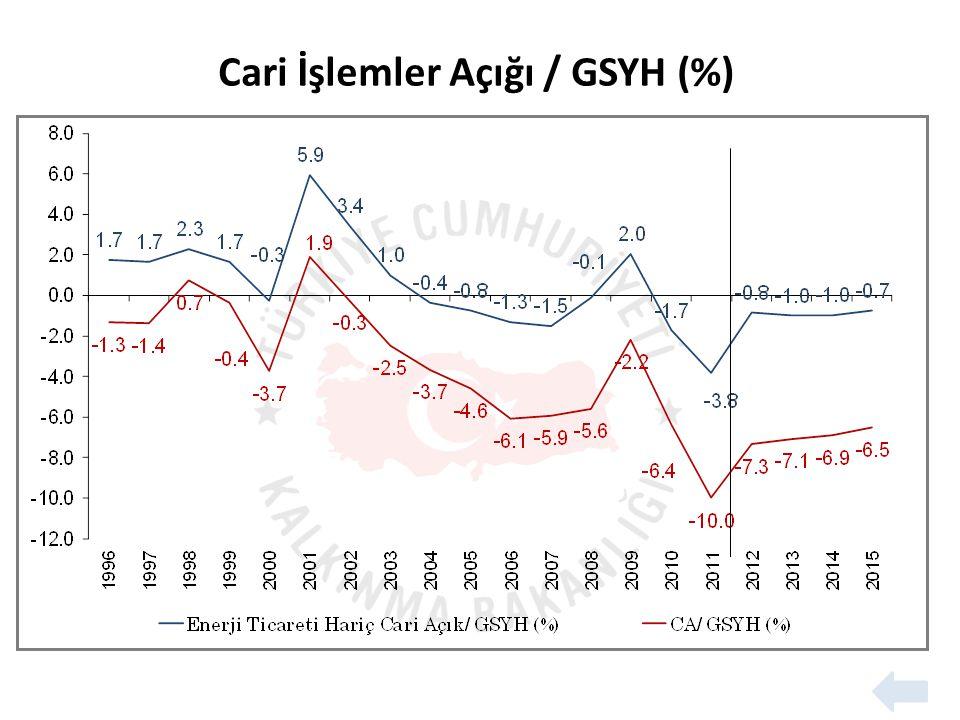 Cari İşlemler Açığı / GSYH (%)