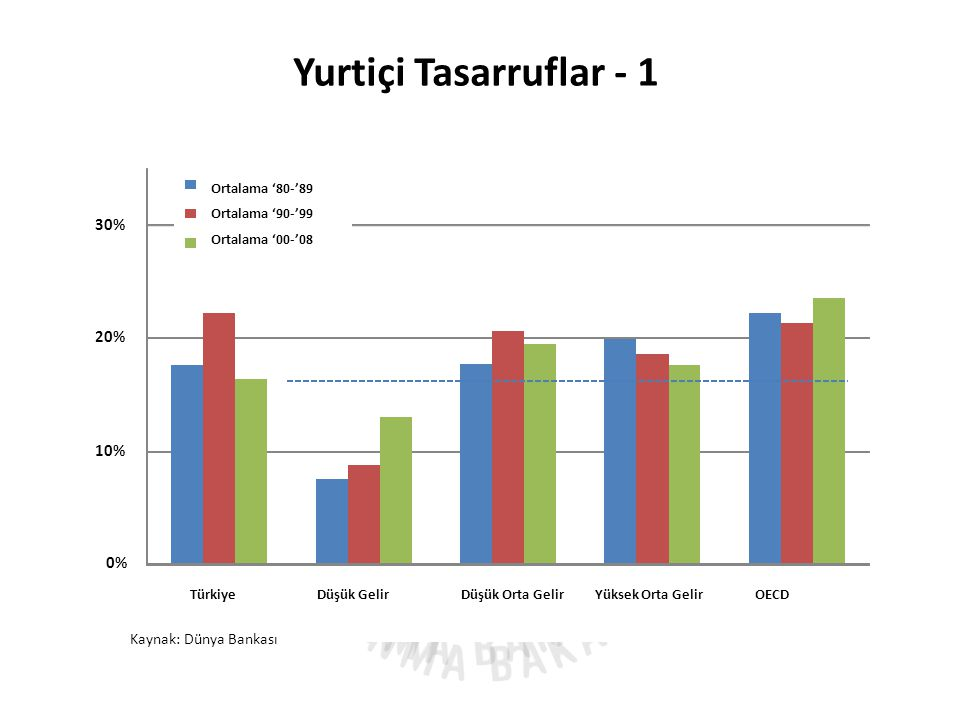 Yurtiçi Tasarruflar - 1 0% 10% 20% 30% Turkey Low Income Lower Middle