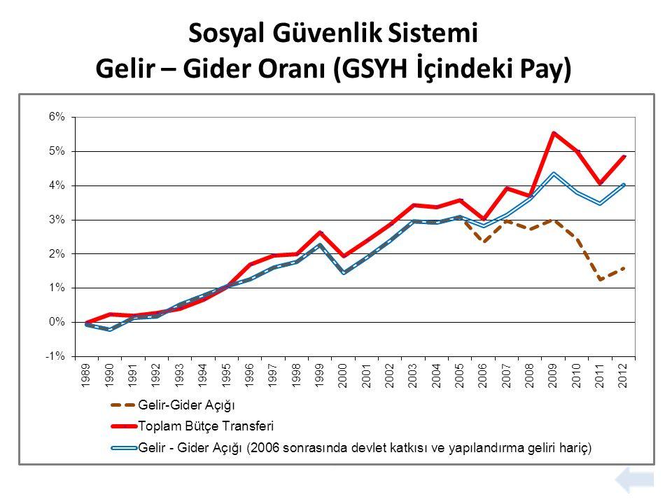 Sosyal Güvenlik Sistemi Gelir – Gider Oranı (GSYH İçindeki Pay)