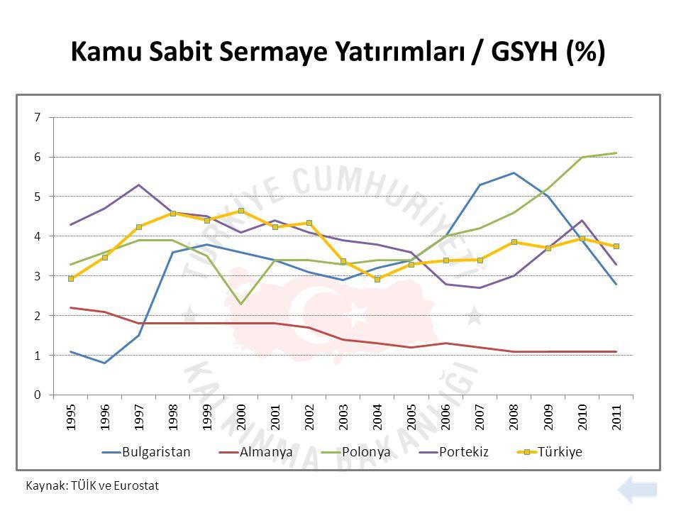 Kamu Sabit Sermaye Yatırımları / GSYH (%)