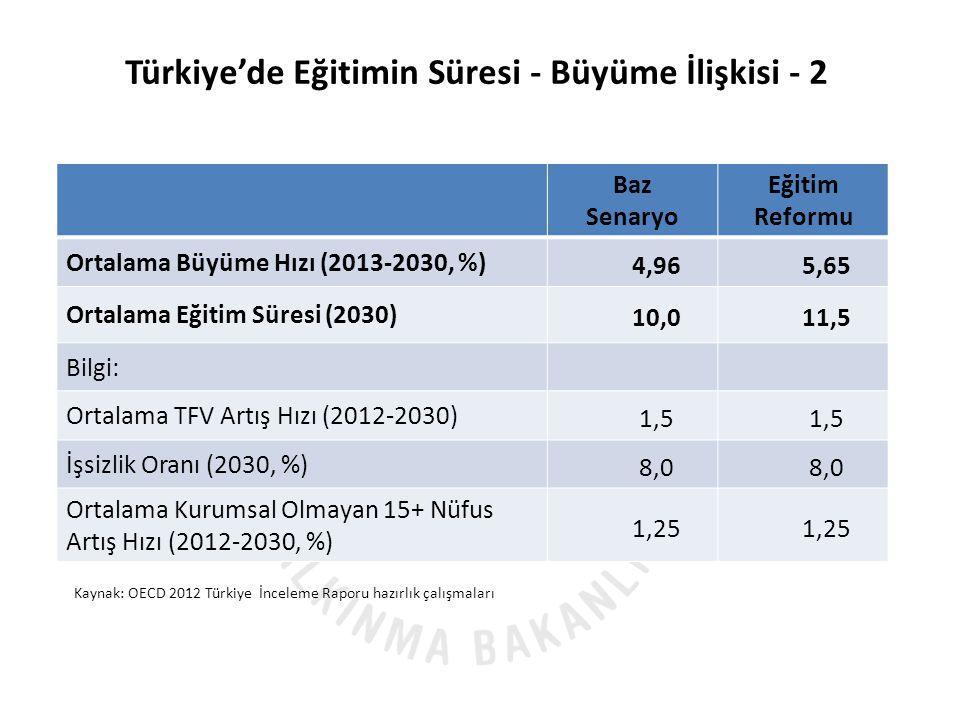 Türkiye'de Eğitimin Süresi - Büyüme İlişkisi - 2