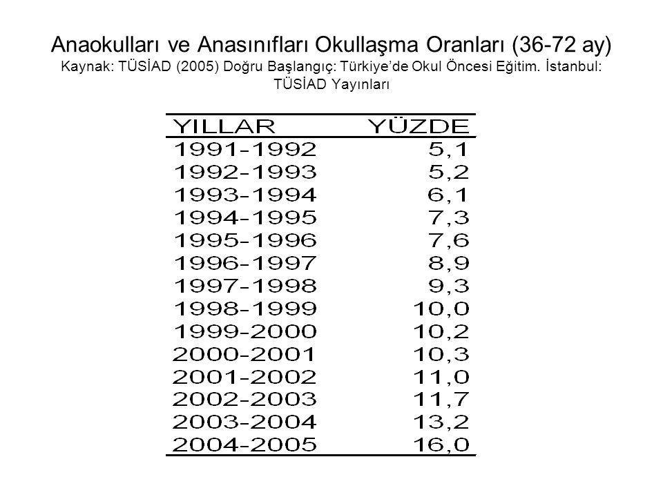 Anaokulları ve Anasınıfları Okullaşma Oranları (36-72 ay) Kaynak: TÜSİAD (2005) Doğru Başlangıç: Türkiye'de Okul Öncesi Eğitim.