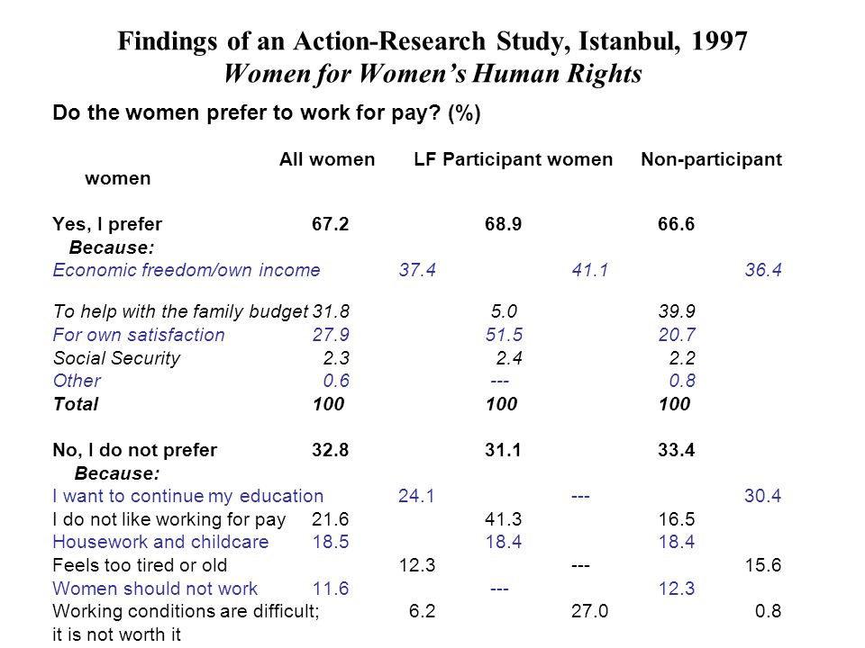 Findings of an Action-Research Study, Istanbul, 1997 Women for Women's Human Rights