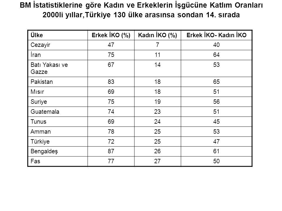 BM İstatistiklerine göre Kadın ve Erkeklerin İşgücüne Katlım Oranları 2000li yıllar,Türkiye 130 ülke arasınsa sondan 14. sırada