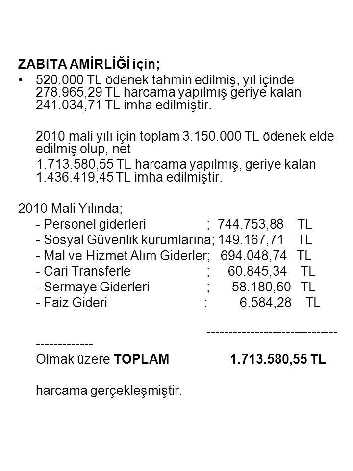 ZABITA AMİRLİĞİ için; 520.000 TL ödenek tahmin edilmiş, yıl içinde 278.965,29 TL harcama yapılmış geriye kalan 241.034,71 TL imha edilmiştir.