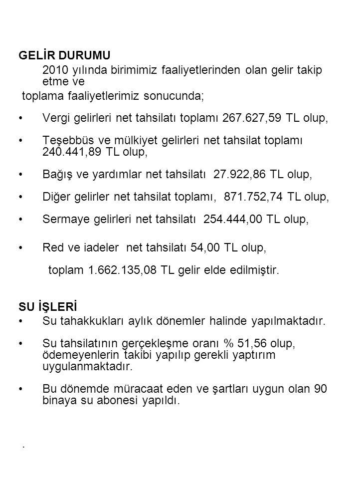 GELİR DURUMU 2010 yılında birimimiz faaliyetlerinden olan gelir takip etme ve. toplama faaliyetlerimiz sonucunda;