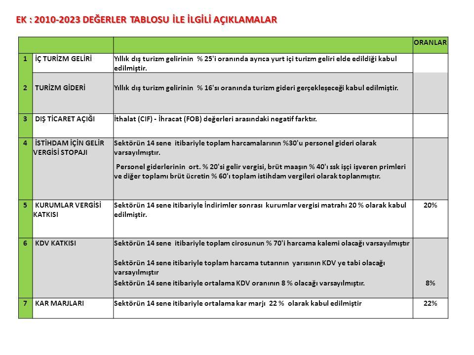 EK : 2010-2023 DEĞERLER TABLOSU İLE İLGİLİ AÇIKLAMALAR