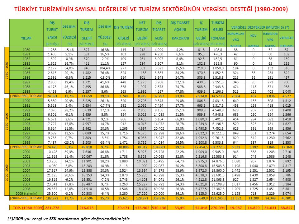 VERGİSEL DESTEKLER (MİLYON $) (*)