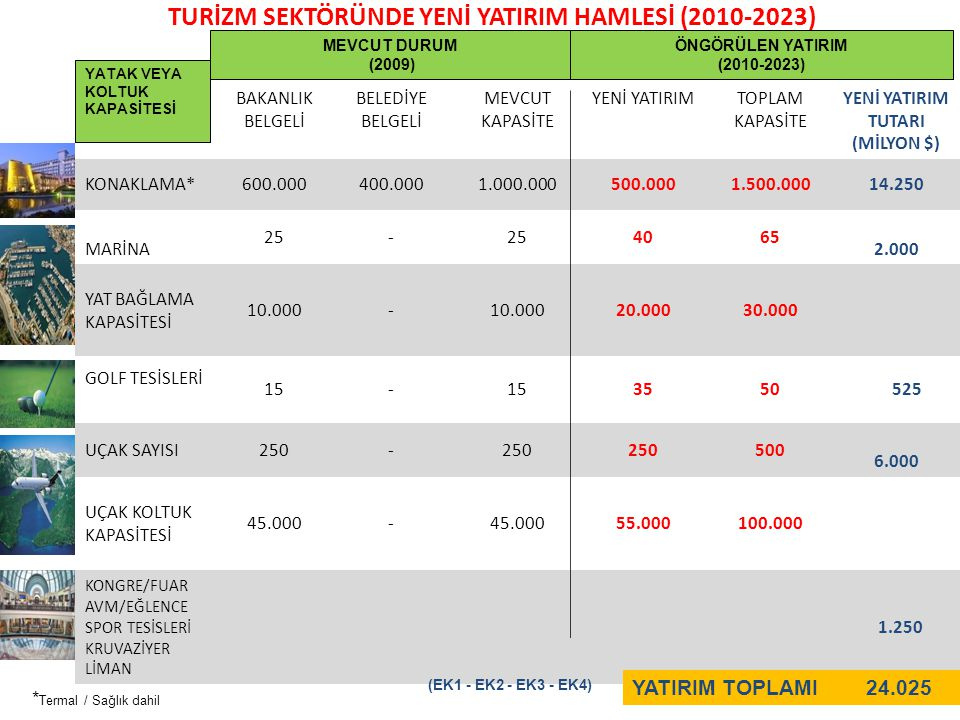 TURİZM SEKTÖRÜNDE YENİ YATIRIM HAMLESİ (2010-2023)