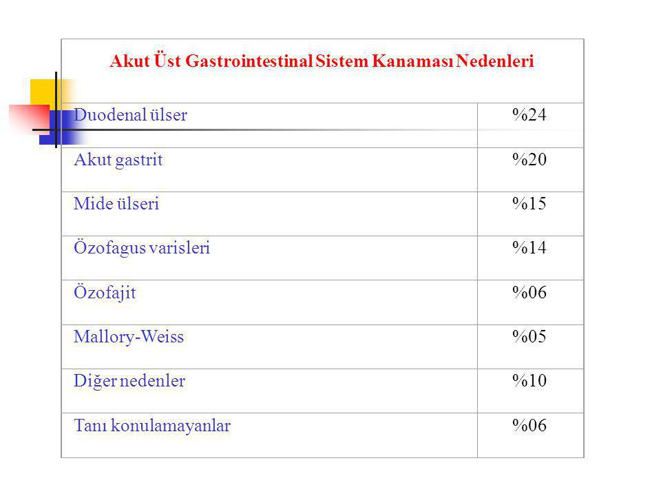 Akut Üst Gastrointestinal Sistem Kanaması Nedenleri