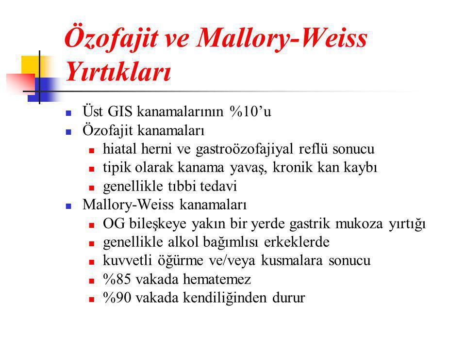 Özofajit ve Mallory-Weiss Yırtıkları