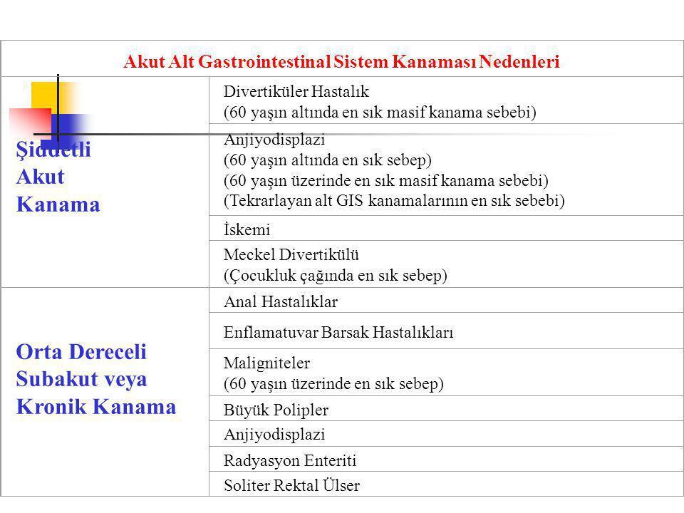Akut Alt Gastrointestinal Sistem Kanaması Nedenleri