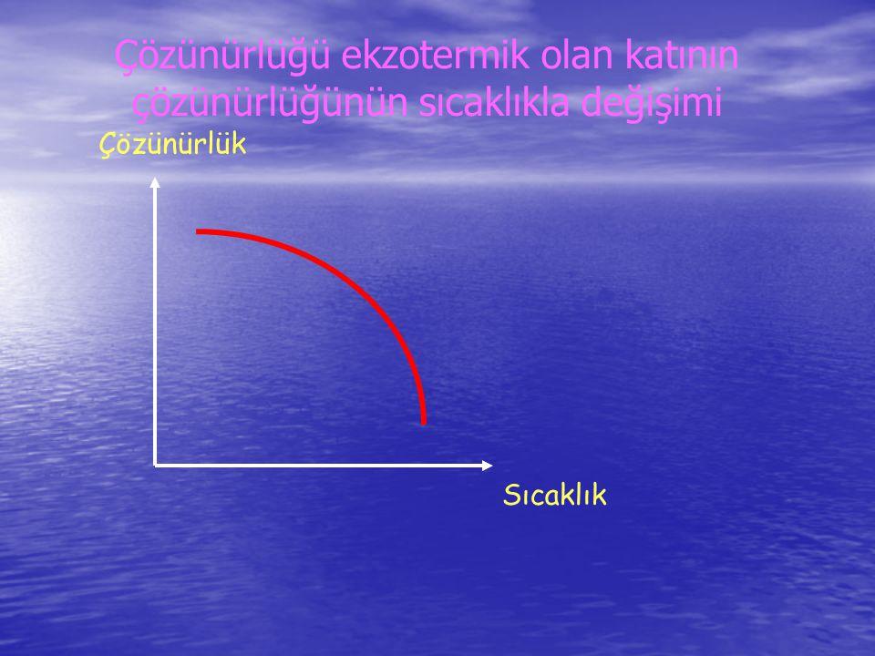 Çözünürlüğü ekzotermik olan katının çözünürlüğünün sıcaklıkla değişimi