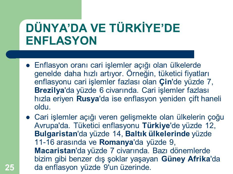DÜNYA'DA VE TÜRKİYE'DE ENFLASYON