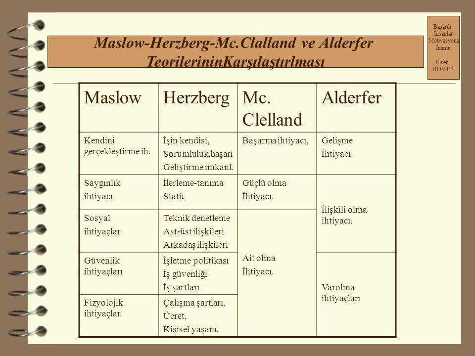 Maslow-Herzberg-Mc.Clalland ve Alderfer TeorilerininKarşılaştırlması