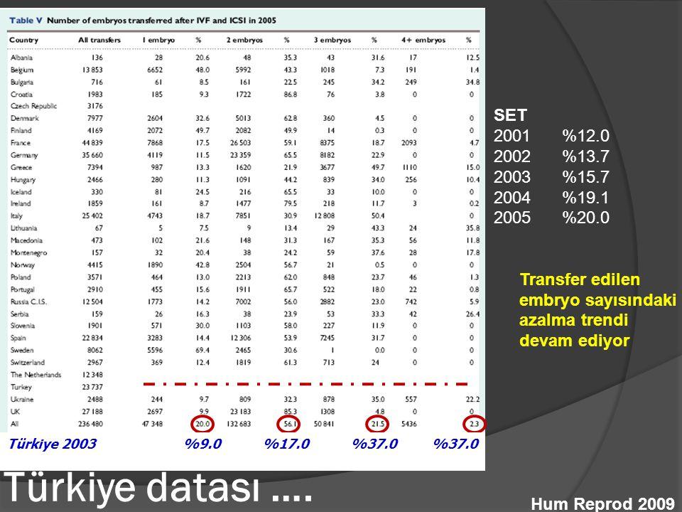 Türkiye datası …. SET %12.0 %13.7 %15.7 %19.1 %20.0