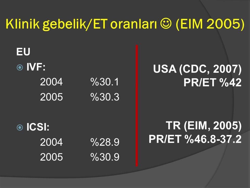 Klinik gebelik/ET oranları  (EIM 2005)