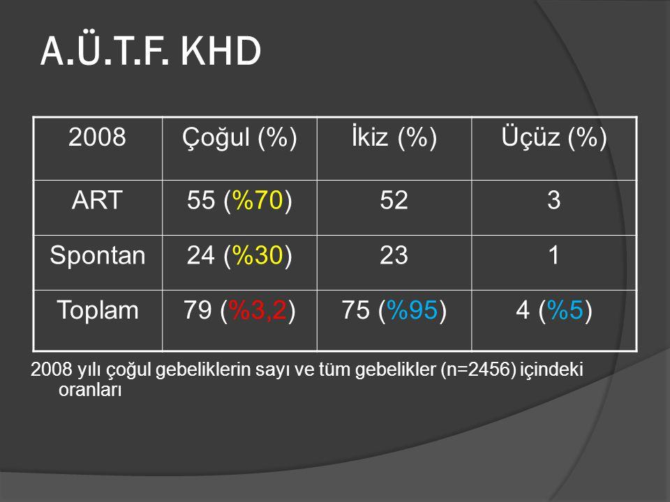 A.Ü.T.F. KHD 2008 Çoğul (%) İkiz (%) Üçüz (%) ART 55 (%70) 52 3